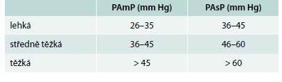 Tab. 1. Stupně závažnosti plicní hypertenze