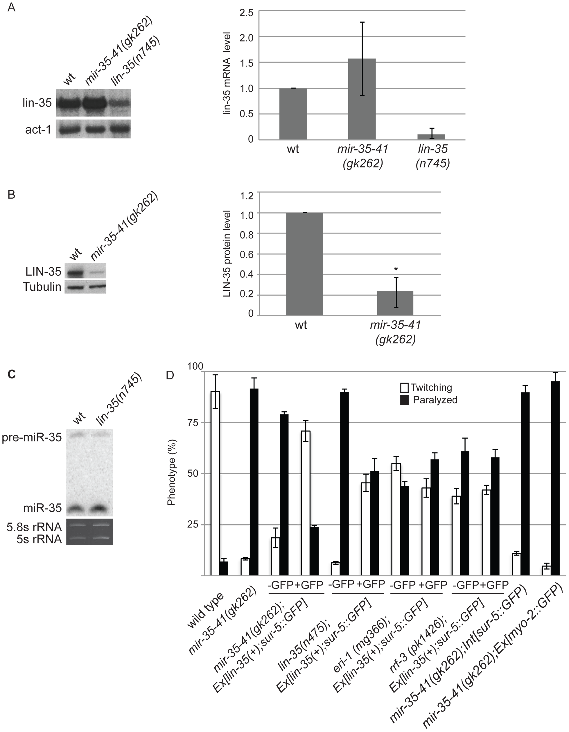 Decreased LIN-35/Rb contributes to the RNAi hypersensitivity of <i>mir-35-41(gk262)</i> worms.