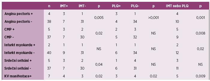 Korelace IMT a přítomnosti plátů s kardiovaskulárními manifestacemi. Tabulka ukazuje počet pacientů s patologickou IMT (nad 0,6 mm) a přítomností plátů ve skupině s s/bez uvedených kardiovaskulárních příhod. Poslední řádek sumarizuje korelace přítomnosti subklinické aterosklerózy u 7 pacientů s anamnézou alespoň jedné kardiovaskulární příhody.
