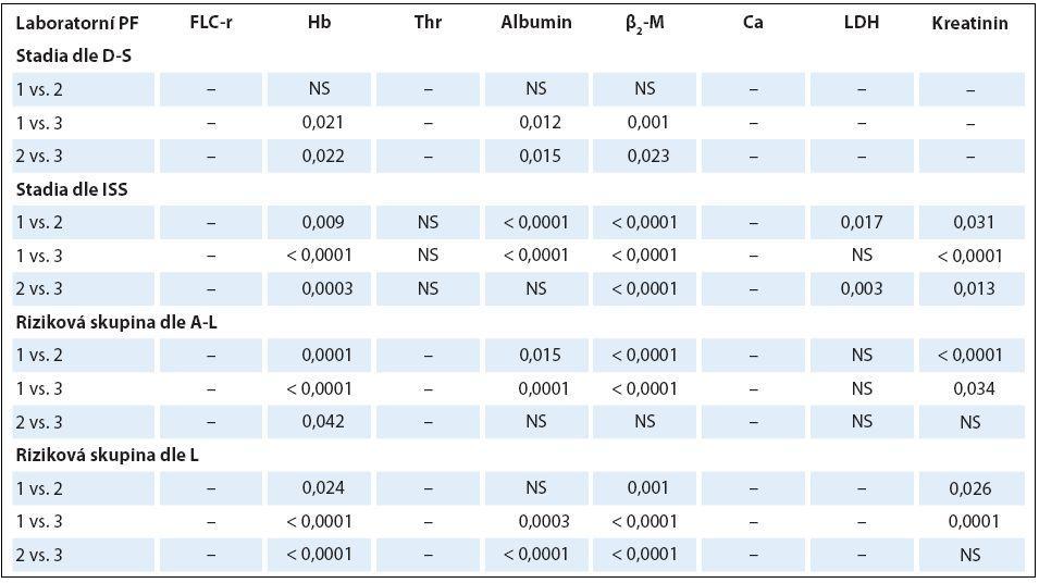 Analýza rozdílnosti hodnot vybraných laboratorních ukazatelů mezi jednotlivými klinickými stadii (dle Durieho-Salmona – D-S a International Staging System – ISS) a rizikovými skupinami 1–3 vyhodnocenými podle Avet-Loisiaua (A-L) a Ludwiga (L) s pomocí Mann-Whitneyova post hoc U testu signifikance s Bonferroniho korekcí v souboru 94 nemocných s IgG typem MM.