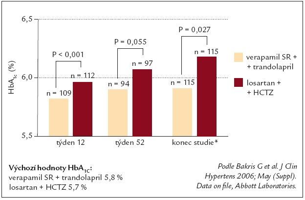 STAR – účinek na HbA<sub>1c</sub>.