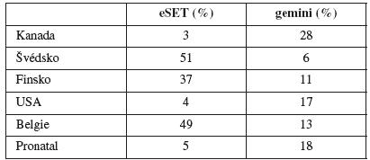 Zastoupení eSET v jednotlivých zemích [6]