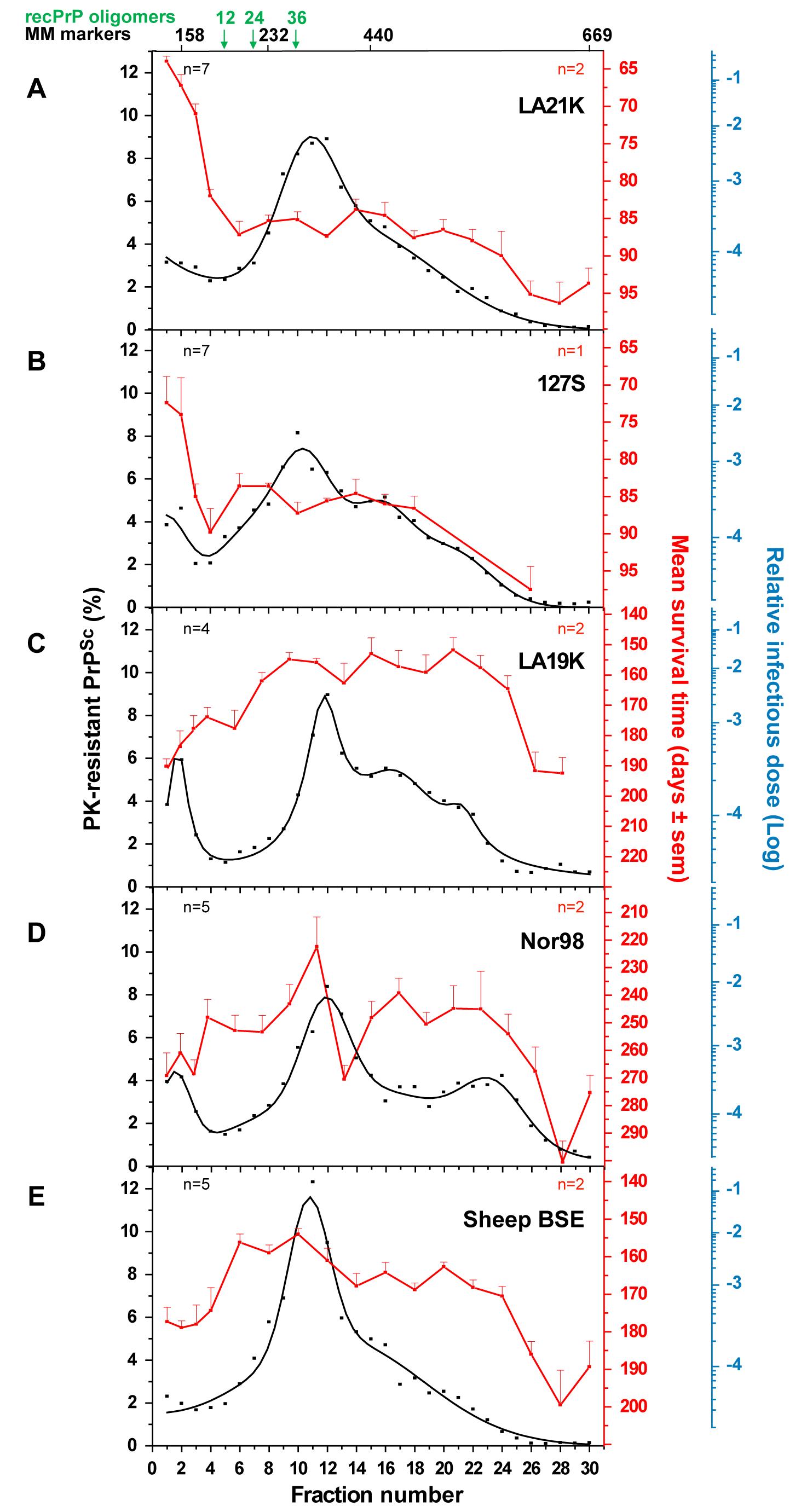 Distinct PK-resistant PrP<sup>Sc</sup> and infectivity sedimentation profiles of ovine prion strains.