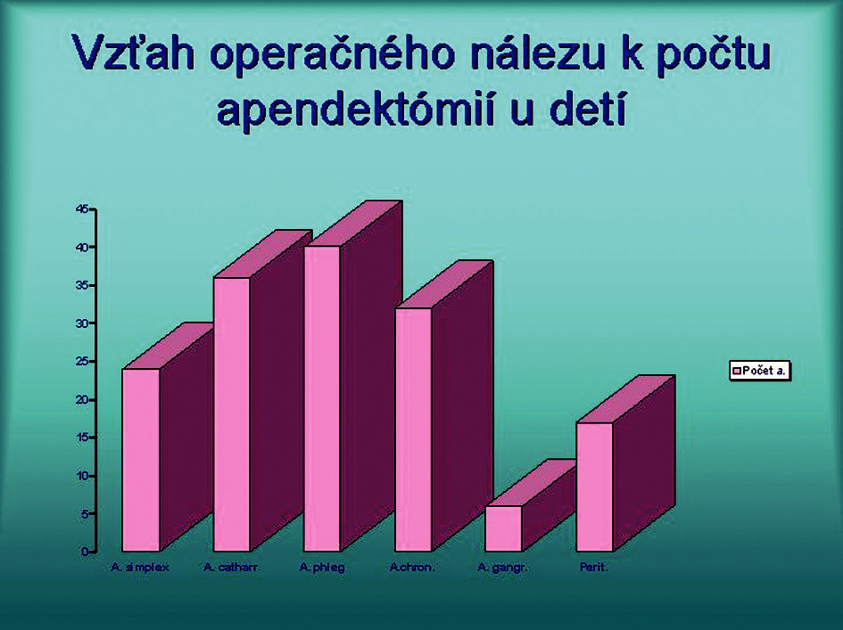 Vzťah operačného nálezu k počtu apendektómii u detí