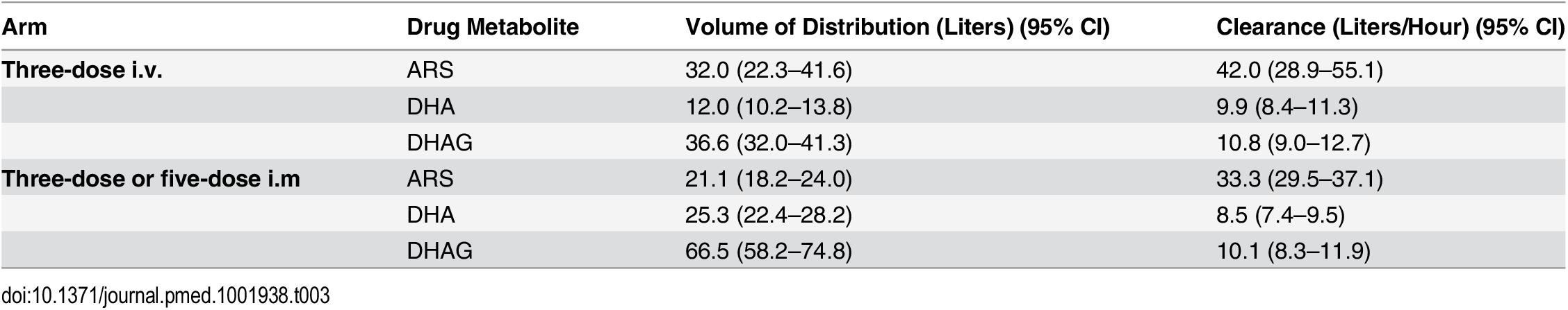 Population pharmacokinetic analysis of parenteral artesunate in severe malaria.