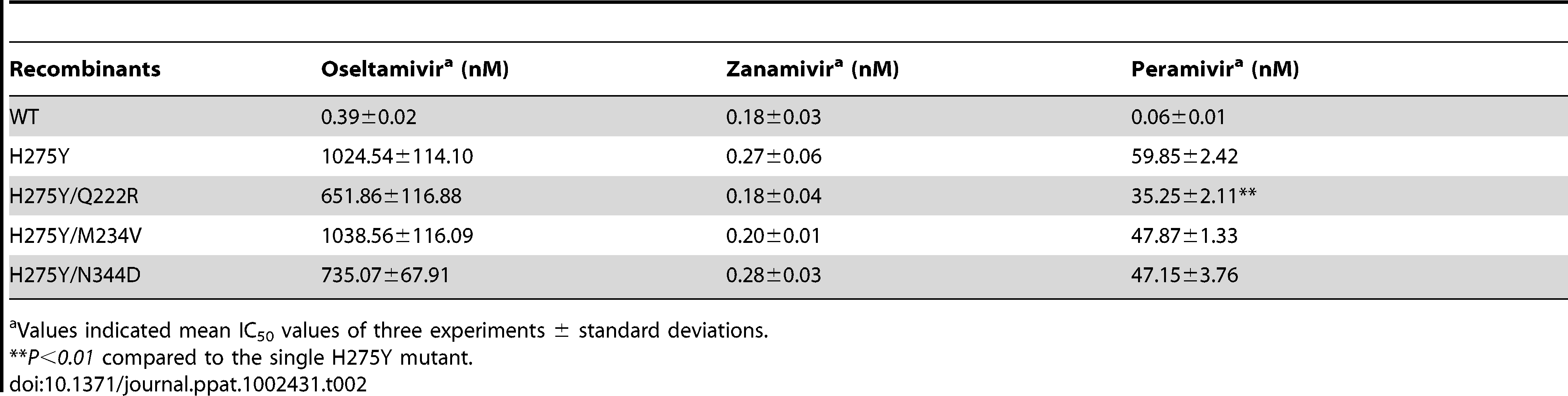 Susceptibility profiles of recombinant A/Brisbane/59/2007-like (H1N1) viruses against neuraminidase (NA) inhibitors as assessed by MUNANA NA inhibition assays.