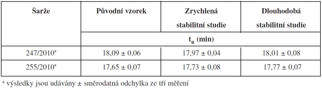 Výsledky hodnocení vzorků CMC ze stabilitních studií