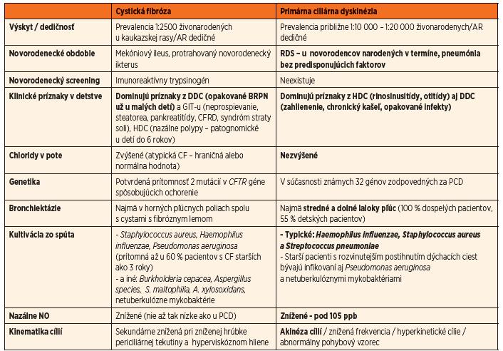 Porovnanie cystickej fibrózy a primárnej ciliárnej diskinézie [3, 6, 8, 18, 23].