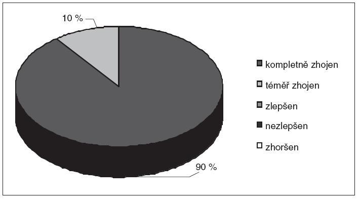 Obr. 5b. Výsledky léčby – ženy.