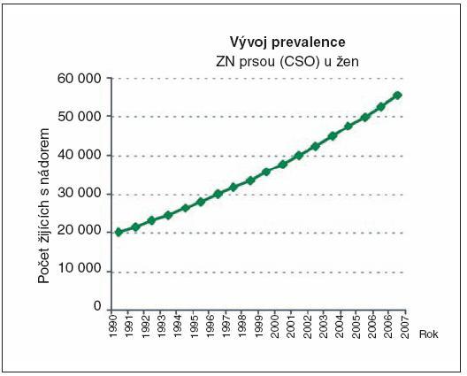 Epidemiologická realita onkologie v ČR; vývoj prevalence (data NOR)