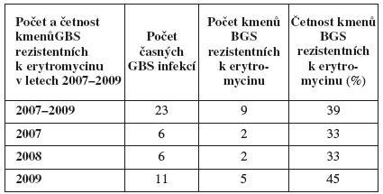 Počet a četnost kmenů <em>S. agalactiae</em> rezistentních k erytromycinu u časných infekcí v letech 2007–2009