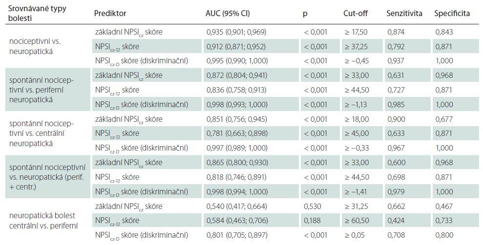 ROC analýza zaměřená na diskriminaci mezi různými typy bolesti s použitím jednotlivých způsobů výpočtu NPSII<sub>cz</sub> skóre.