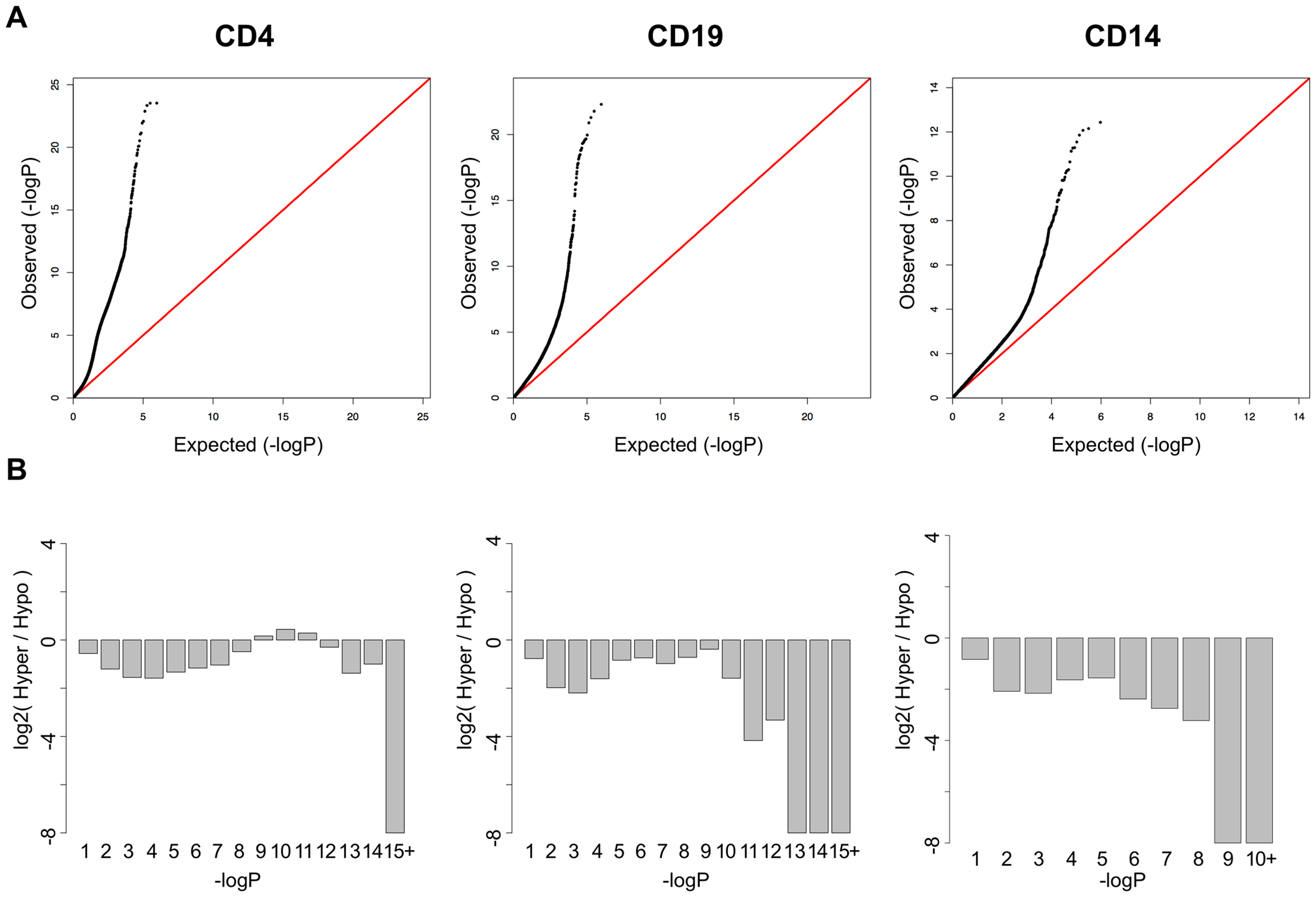 SLE QQ-Plots and the ratio of hyper- and hypomethylation events.
