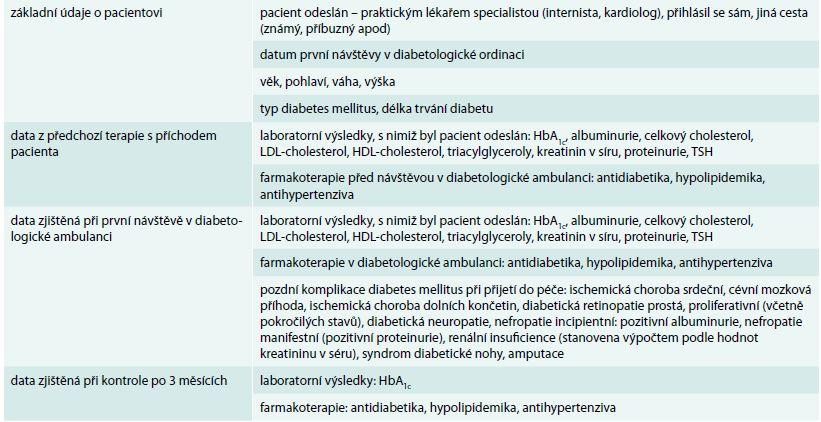 Přehled údajů o pacientech převzatých do péče diabetologické ambulance zaznamenaných v dotazníku