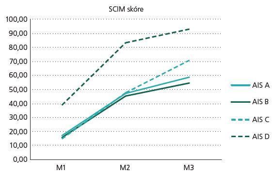 Graf 2. Vývoj SCIM skóre. SCIM – měření nezávislosti u míšního poranění, AIS – rozsah míšní léze, M1 – stadium velmi akutní/akutní I, M2 – stadium akutní II/akutní III, a M3 – stadium chronické.