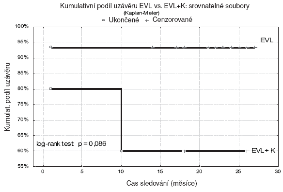 Hodnocení trvání uzávěrů metodikou podle Kaplana-Meiera ve srovnatelných souborech