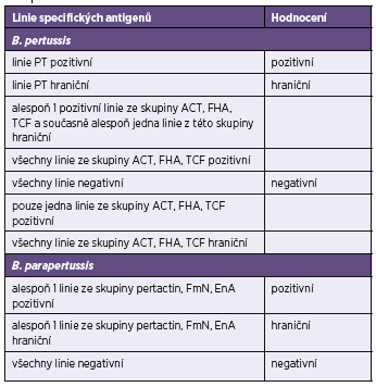 Celkové hodnocení testů Blot-Line <i>Bordetella</i> firmy TestLine
