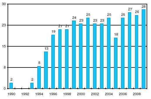 Transplantace slinivky břišní v IKEM 1990–2009