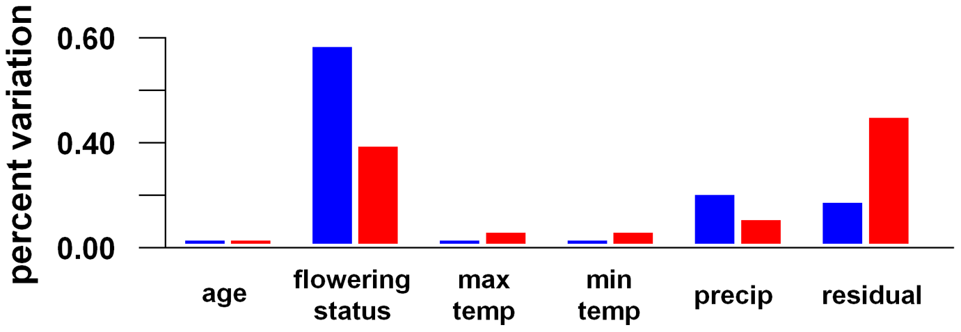 Environmental components of transcriptional variance in <i>A. thaliana</i> in the field.