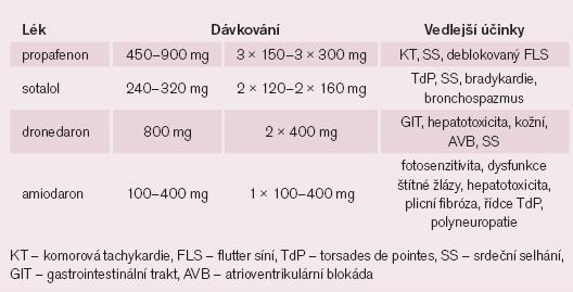 Udržovací dávky a vedlejší účinky antiarytmik používaných k udržení sinusového rytmu.
