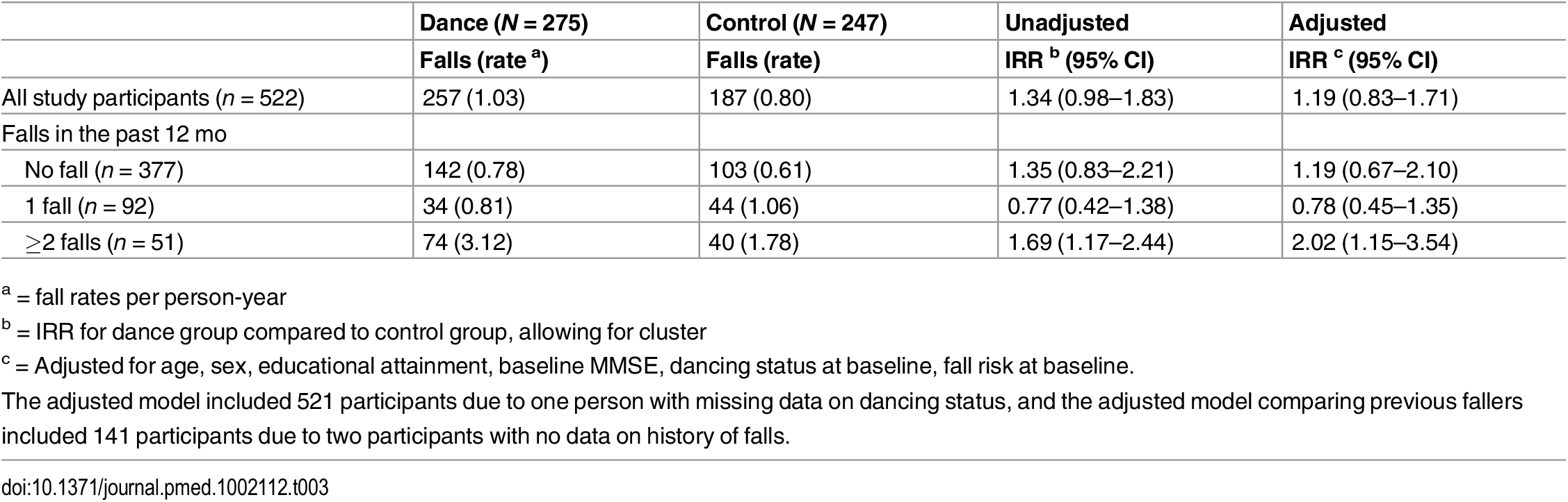 Number of falls and incidence of falling among study groups and by baseline falls history.