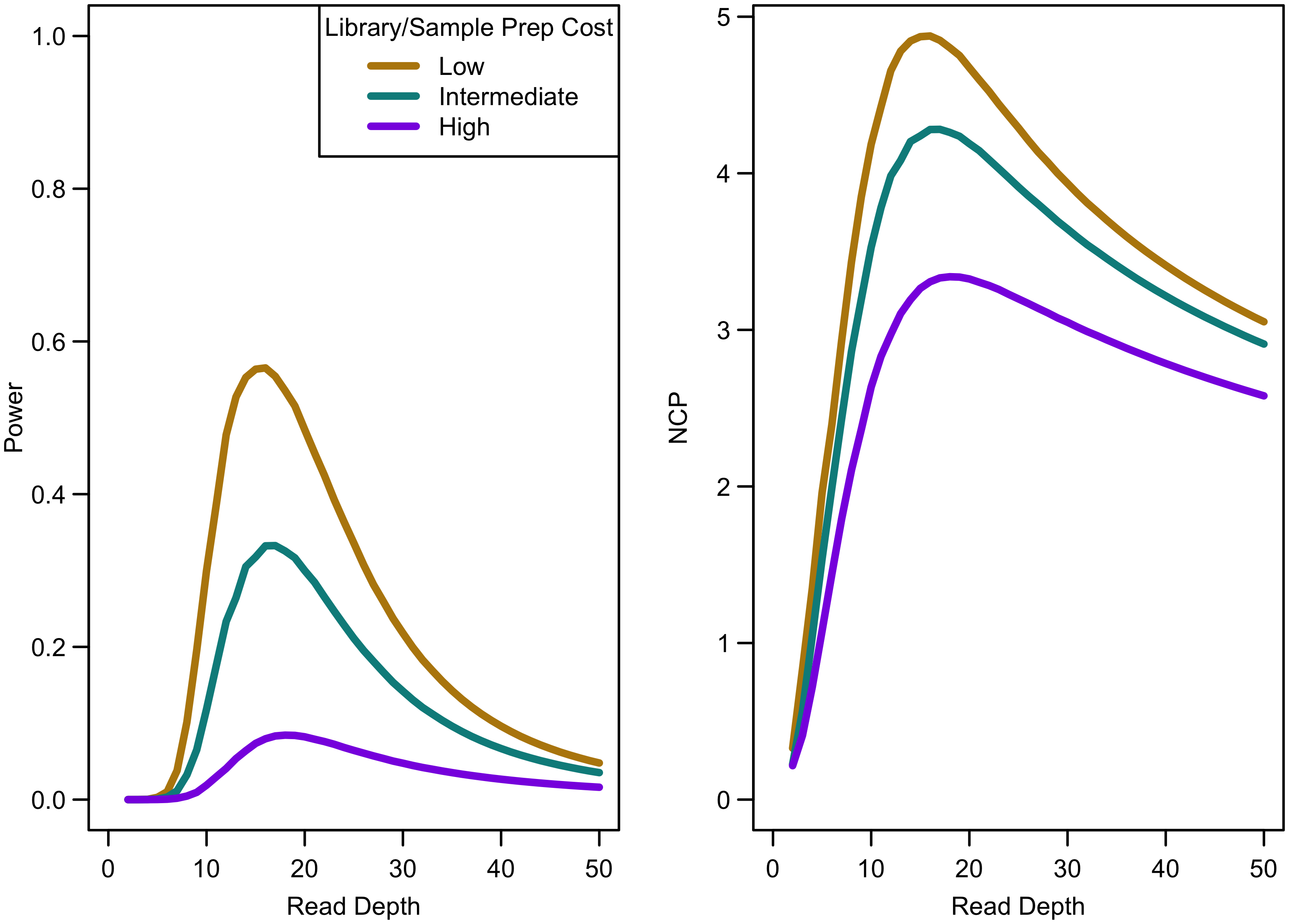 Association study power and NCP by read depth for different sample preparation costs.