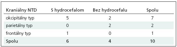Počet detí na KDCH za obdobie 2000–2008 s kraniálnym NTD lebečnej klenby, delenie podľa lokalizácie s alebo bez hydrocefalu.