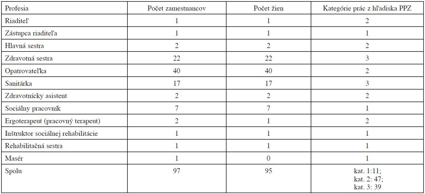 Profesijná skladba zamestnancov zariadenia pre seniorov a domova sociálnych služieb (A), počet zamestnancov, z toho žien, kategórie prác z hľadiska PPZ so zvýraznením 3. kategórie