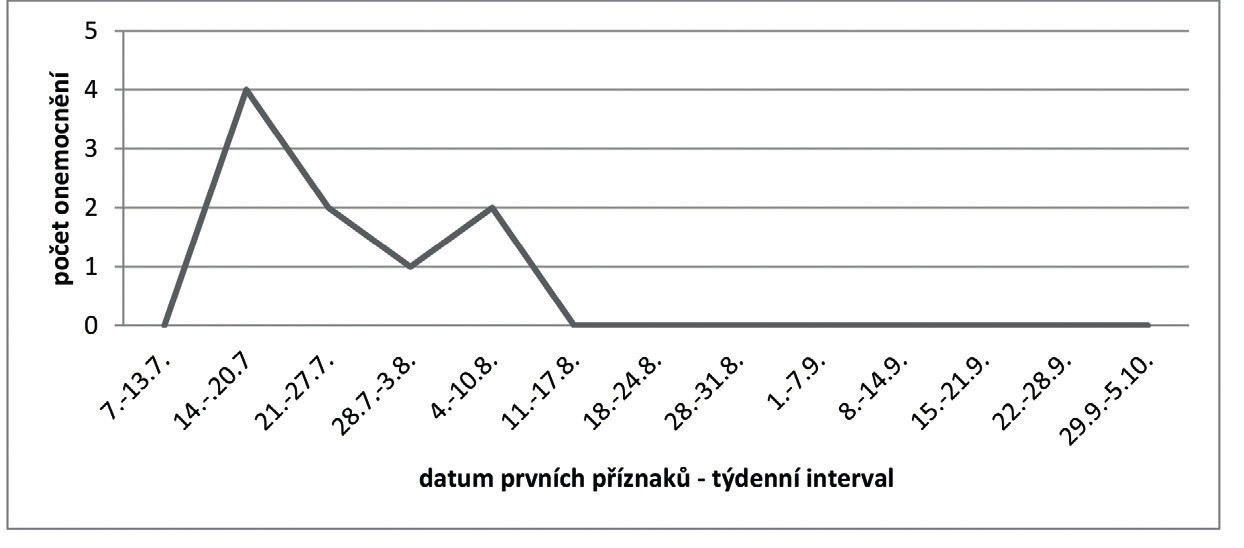 Epidemická křivka alimentární nákazy – nákaza v penzionu (epidemický výskyt 