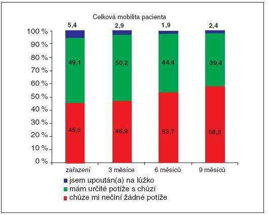 Kloodronát – signifikantní zlepšení celkové mobility pacienta Data on file. BSP 2010.