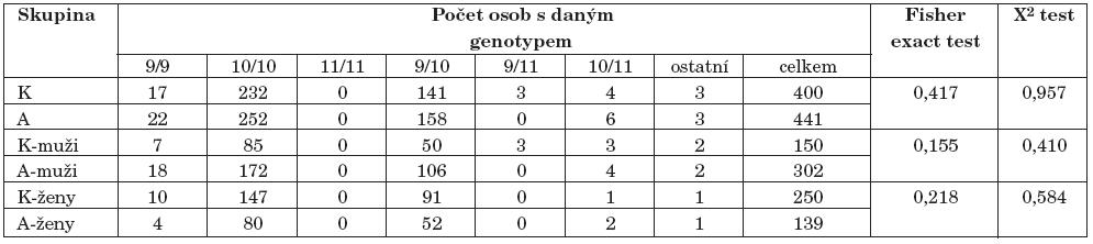 Výsledky genotypizace 40-bp VNTR polymorfismu genu pro DAT1 – nalezené genotypy/repeaty 40bp (K–kontroly, A–alkoholici).