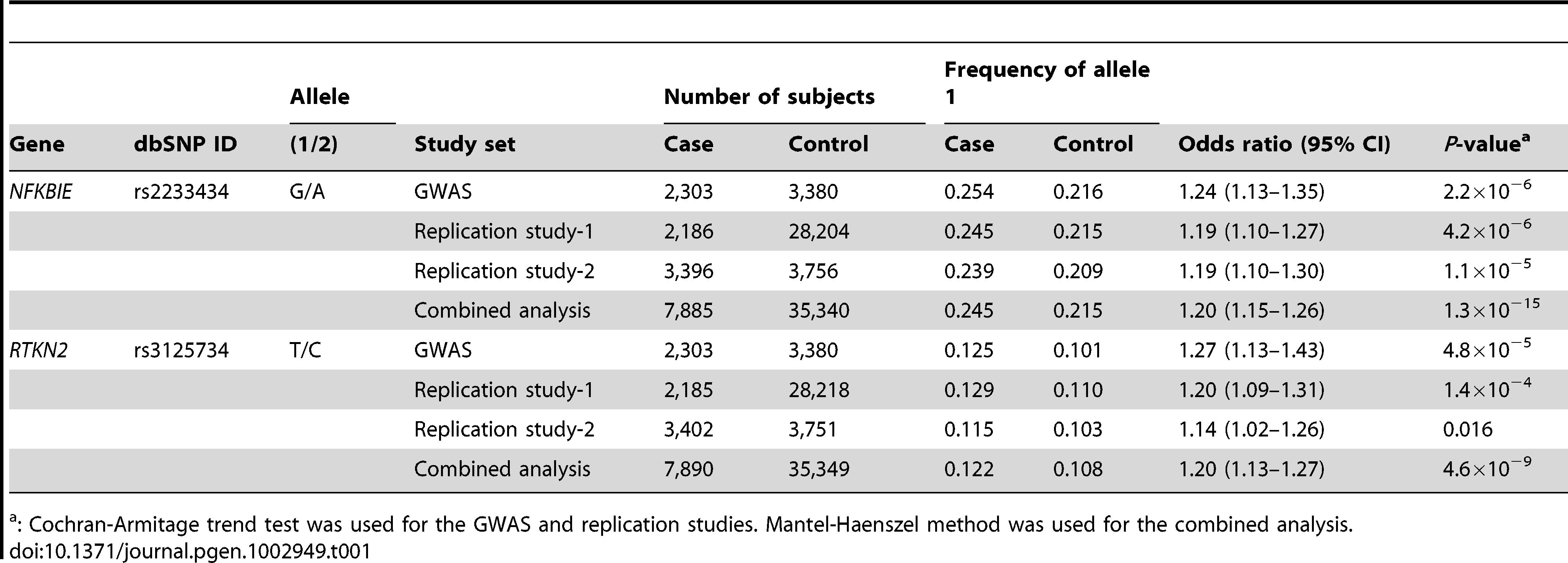 Association analysis of <i>NFKBIE</i> and <i>RTKN2</i> with rheumatoid arthritis.