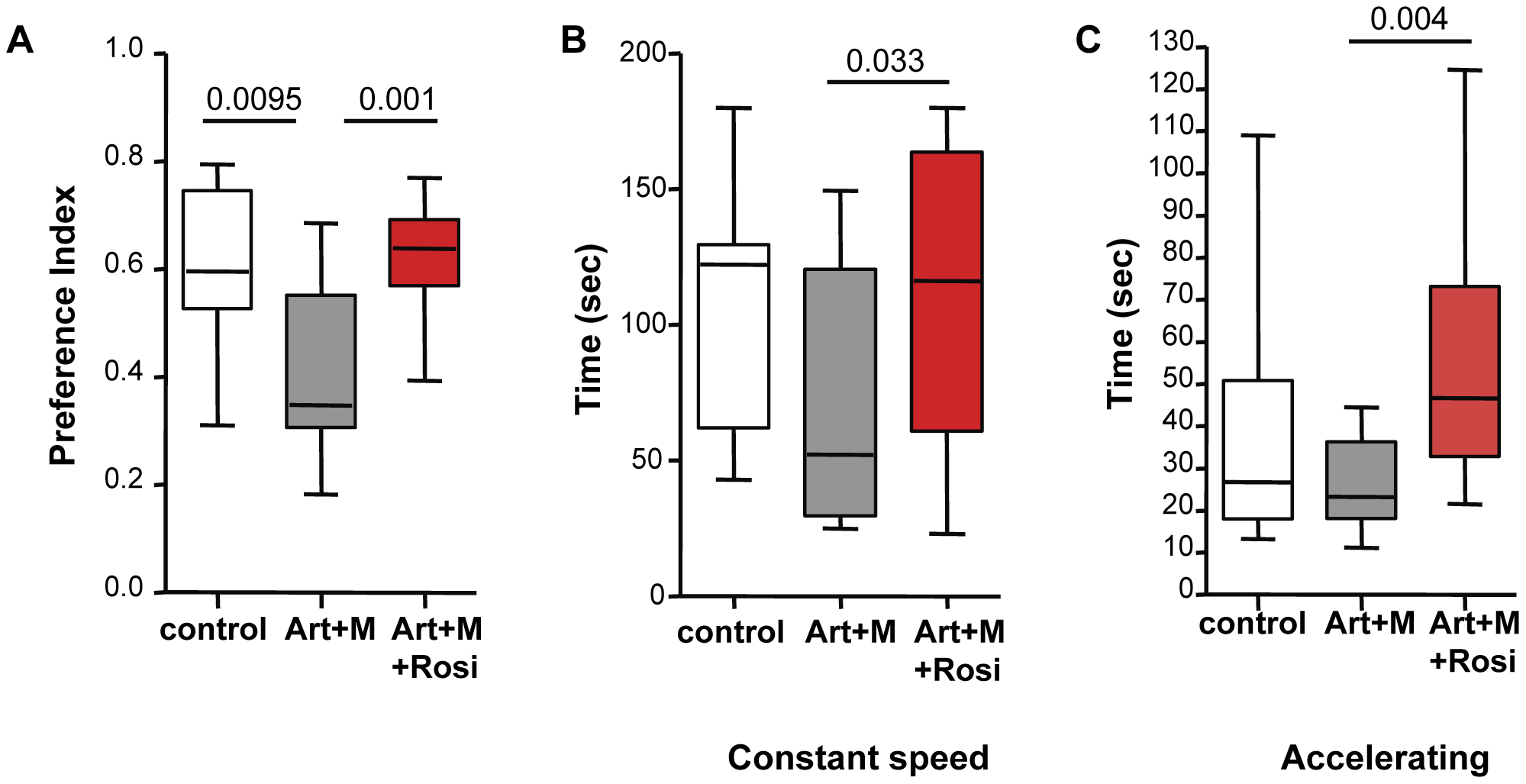 Mice treated with rosiglitazone adjunctive therapy perform better in the novel object recognition and rotarod tests.