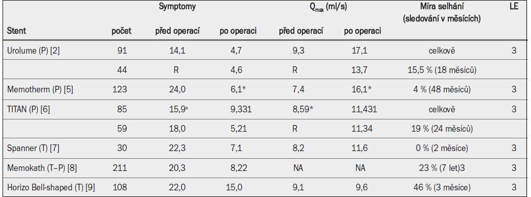 Účinnost stentů: klíčové studie.
