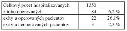 Akútna pankreatitída Tab. 1. Acute pancreatitis