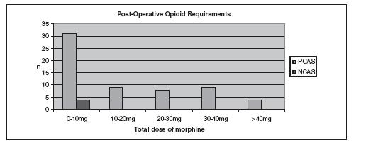 Post-operative opioid requirements in patients given TAP block. (PCAS – Patient Controlled Analgesia System, NCAS – Nurse Controlled Analgesia)