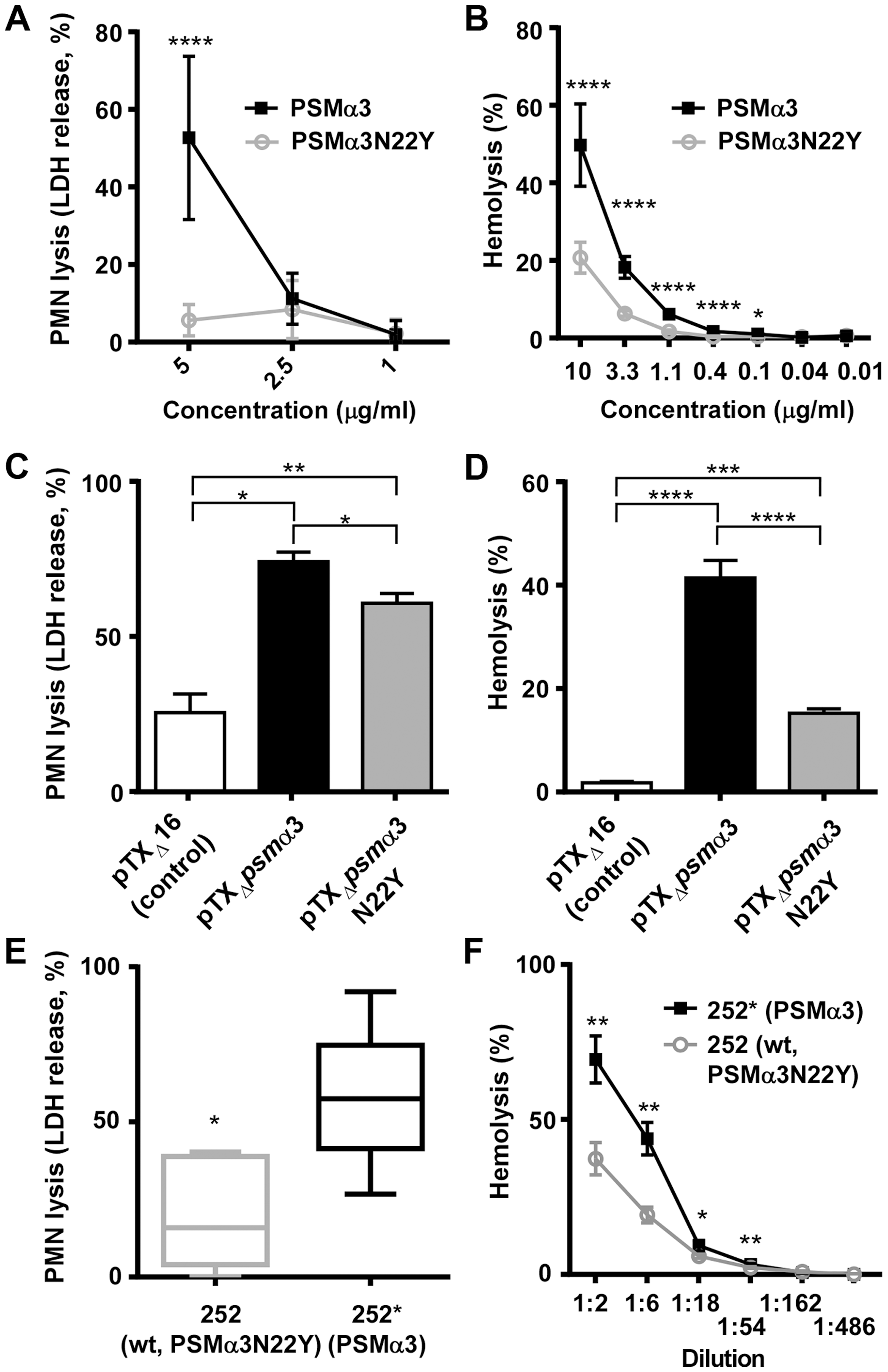 PSMα3N22Y has diminished cytolytic activities.
