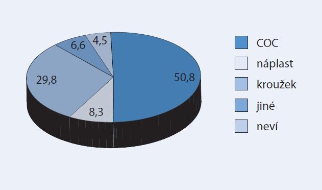 Výsledná volba antikoncepční metody po konzultaci