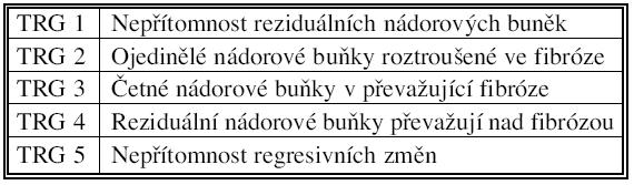 TRG (tumor regression grade)