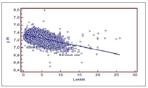 Regrese pH arteriální pupečníkové krve k hodnotám laktátu. y = 7,3536 + -0,02085 x , F test (P < 0,001) (n = 23 471)