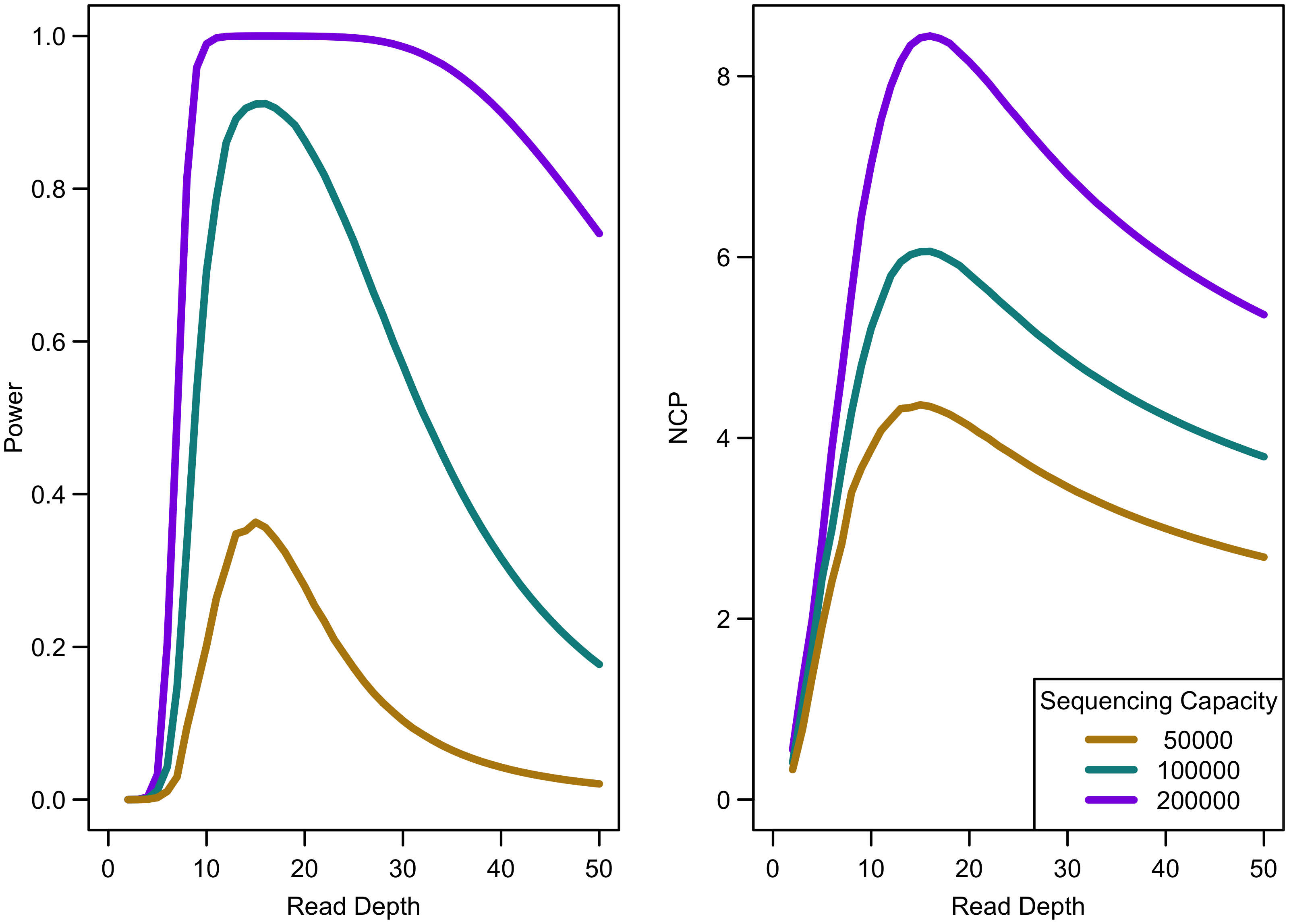 Association study power and NCP by read depth for constant different sequencing capacities.