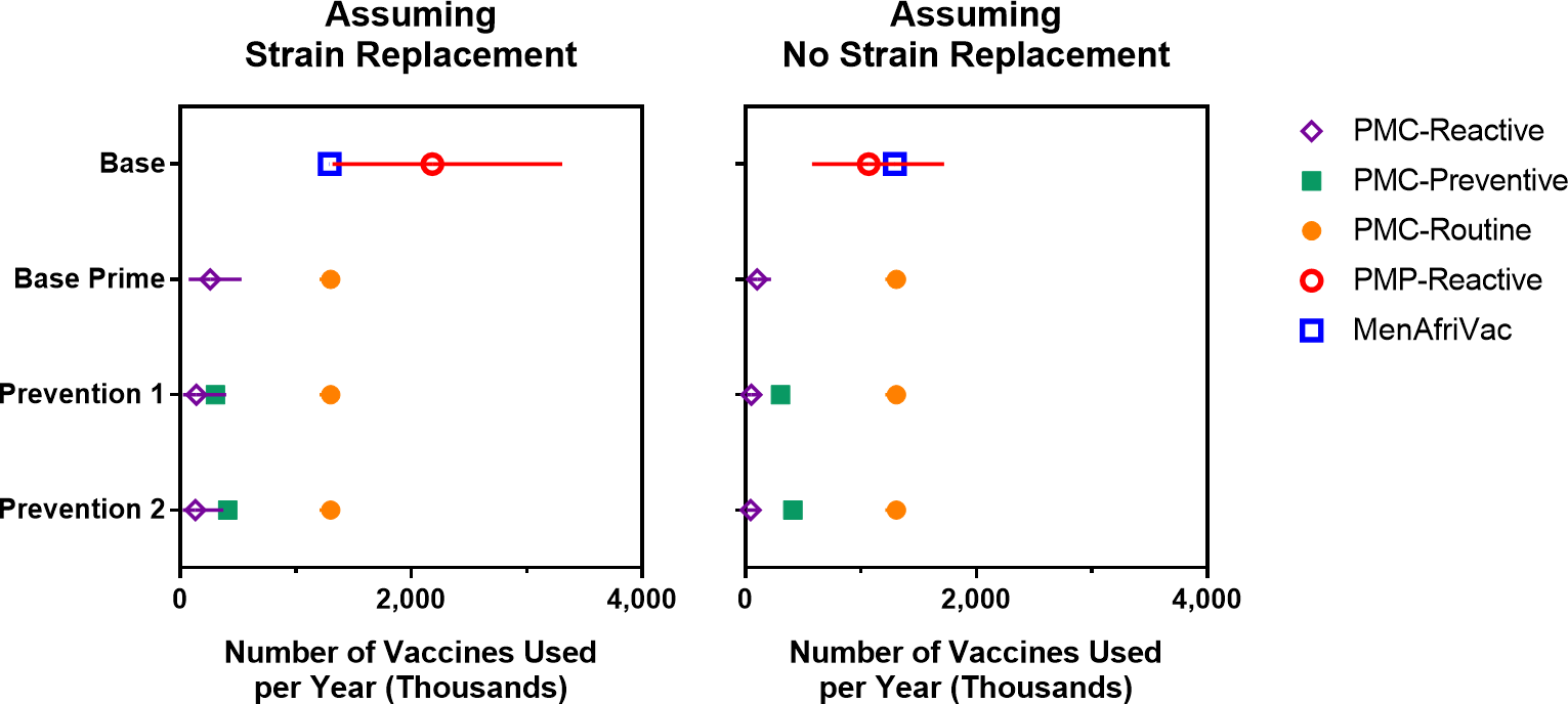 Expected number of vaccines used per year (over a 30-year simulation period) for scenarios with and without strain replacement.