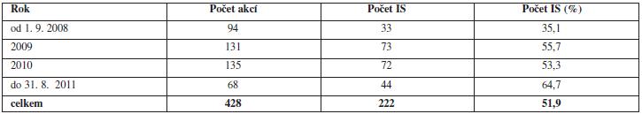 Počet interaktivních seminářů ve 4. cyklu kontinuálního/celoživotního vzdělávání