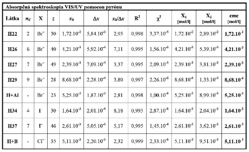 Parametre fitovaných funkcií s determinovanými hodnotami cmc vybraných kvartérnych amóniových solí odvodených od heptakaínu pri 25 °C