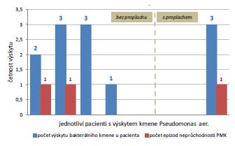 Výskyt neprůchodnosti katétru u pacientů s nálezem kmene Pseudomonas aer.  Graph 2 Incidence of catheter encrustation in patient with Pseudomonas aer. infection