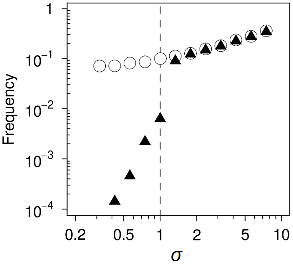 Computer simulation of mutational spectrum effects on hitchhiking dynamics.