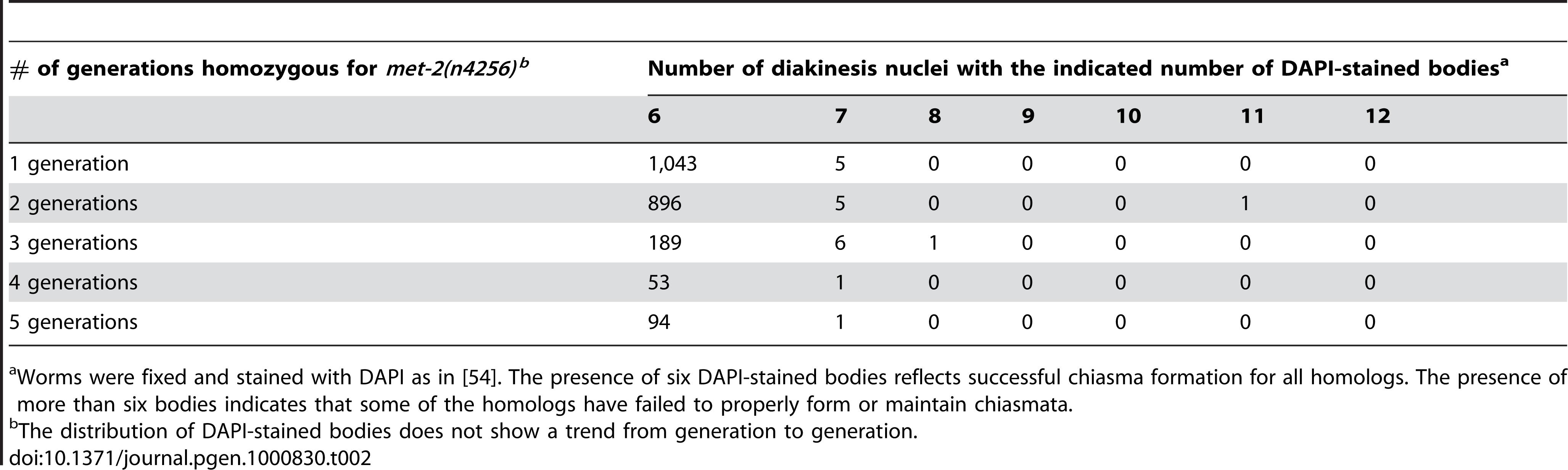 Karyotype analysis of diakinesis-stage oocytes.