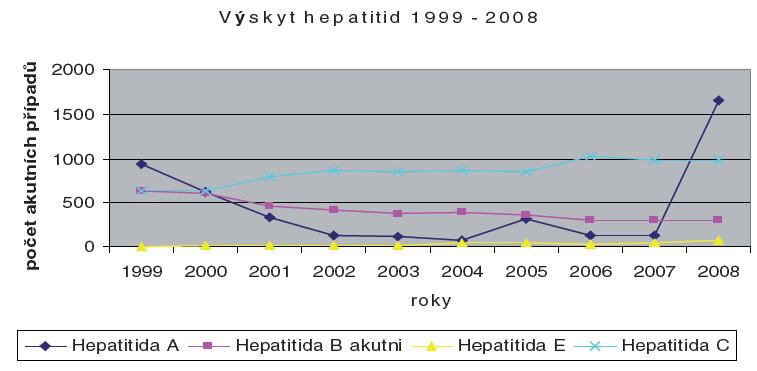 Výskyt hepatitid 1999–2008