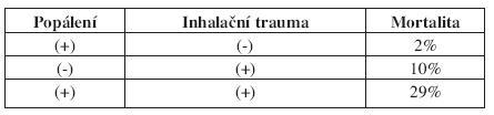 Vliv jednotlivých typů poranění na mortalitu pacientů (30.)