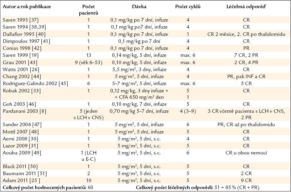 Publikované zkušenosti s kladribinem (synonymem 2-chlorodeoxyadenosinem, zkratkou 2-CDA) u nemocných s LCH v dospělém věku.